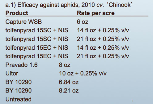 List of Hop Aphid Compounds Evaluated 20120