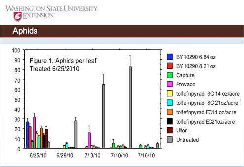 Bar Chart of Hop Aphid Test Results 2010