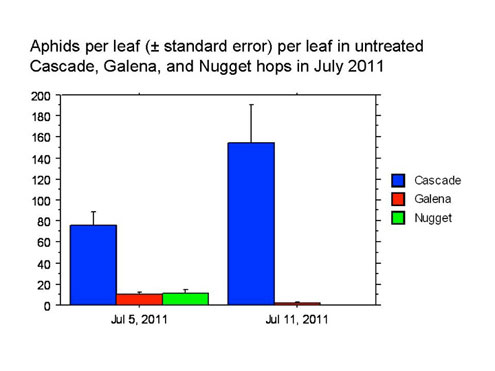 Bar Chart Aphid Counts Pre-Treatment 2011